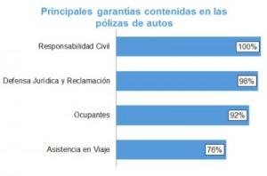 Se reducen las garantías opcionales en las pólizas de autos